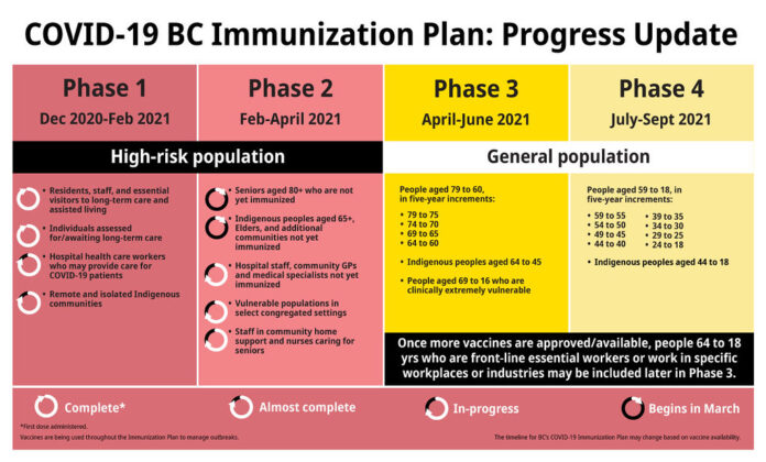 BC immunization plan phase 2