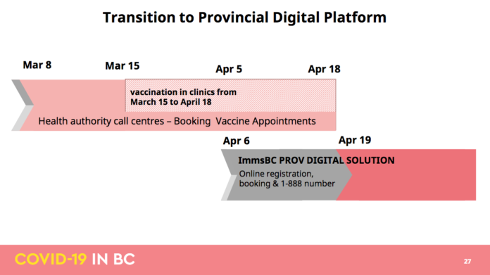 Tansition to Provincial Digital Platform by BC goverment 2021 Covid immunization plan on March 18, 2021
